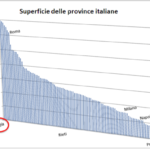 Nella Puglia quadripolare, Foggia e la Bat potranno contare di più